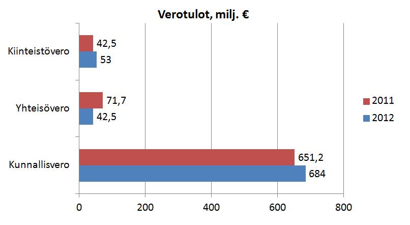 Verotulot 2011 ja 2012