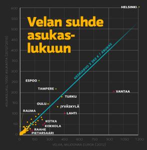 kunta+velka+suhde+asukasluku+2012