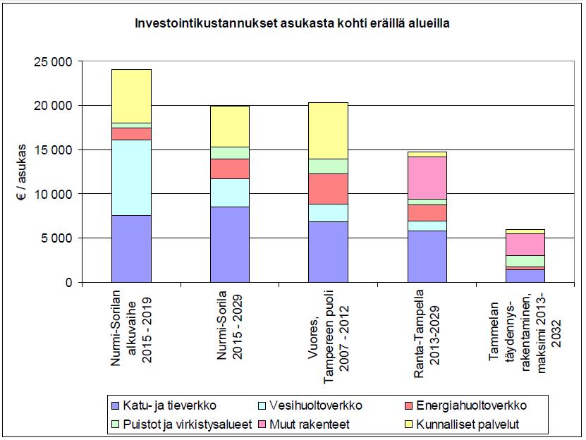 Uusien alueiden investointikustannukset per asukas